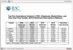 Chinese Smartphone Market Report 2015