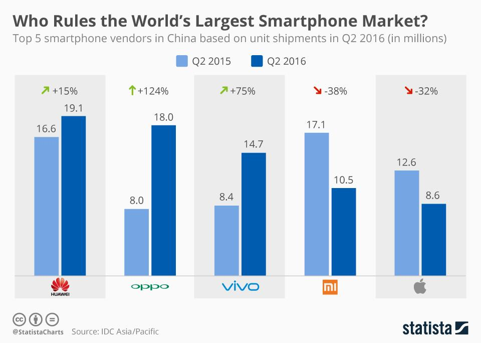 Smartphone Share in China 2015 20016